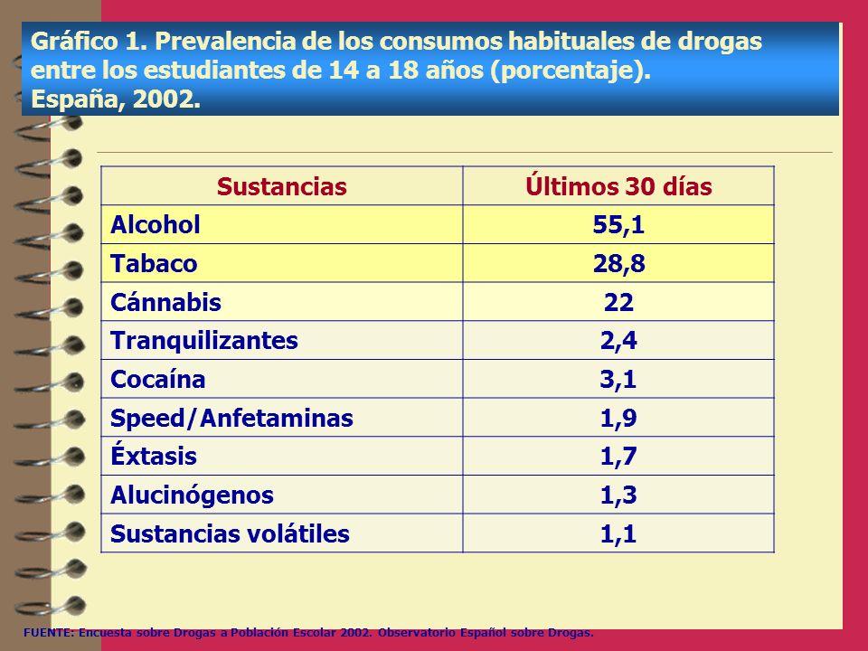 Gráfico 1. Prevalencia de los consumos habituales de drogas entre los estudiantes de 14 a 18 años (porcentaje). España, 2002. SustanciasÚltimos 30 día