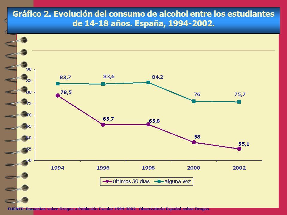 Gráfico 2. Evolución del consumo de alcohol entre los estudiantes de 14-18 años. España, 1994-2002. FUENTE: Encuestas sobre Drogas a Población Escolar