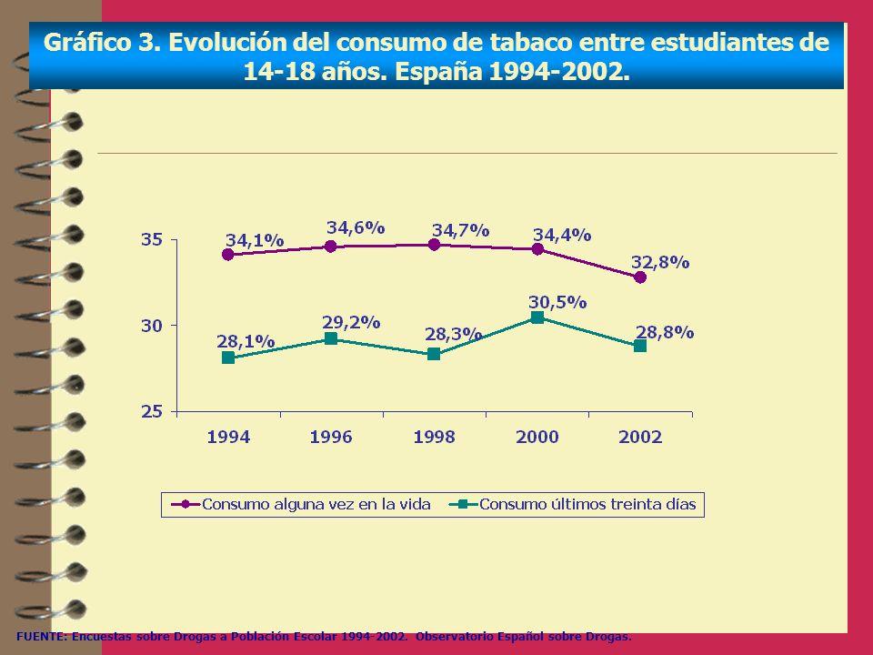 Gráfico 3. Evolución del consumo de tabaco entre estudiantes de 14-18 años. España 1994-2002. FUENTE: Encuestas sobre Drogas a Población Escolar 1994-