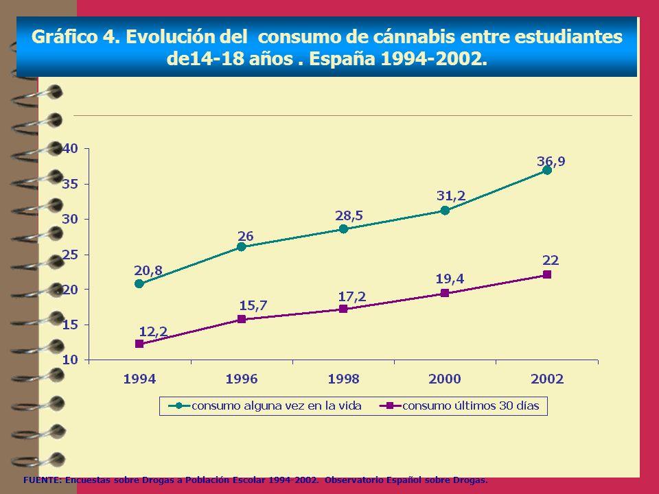 Gráfico 4. Evolución del consumo de cánnabis entre estudiantes de14-18 años. España 1994-2002. FUENTE: Encuestas sobre Drogas a Población Escolar 1994