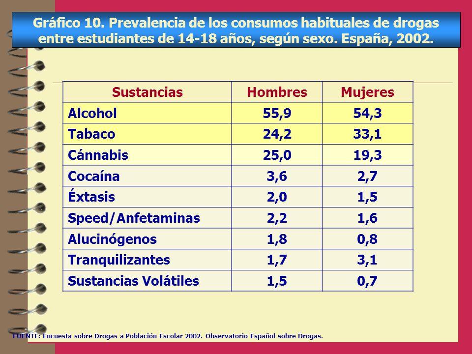 Gráfico 10. Prevalencia de los consumos habituales de drogas entre estudiantes de 14-18 años, según sexo. España, 2002. SustanciasHombresMujeres Alcoh