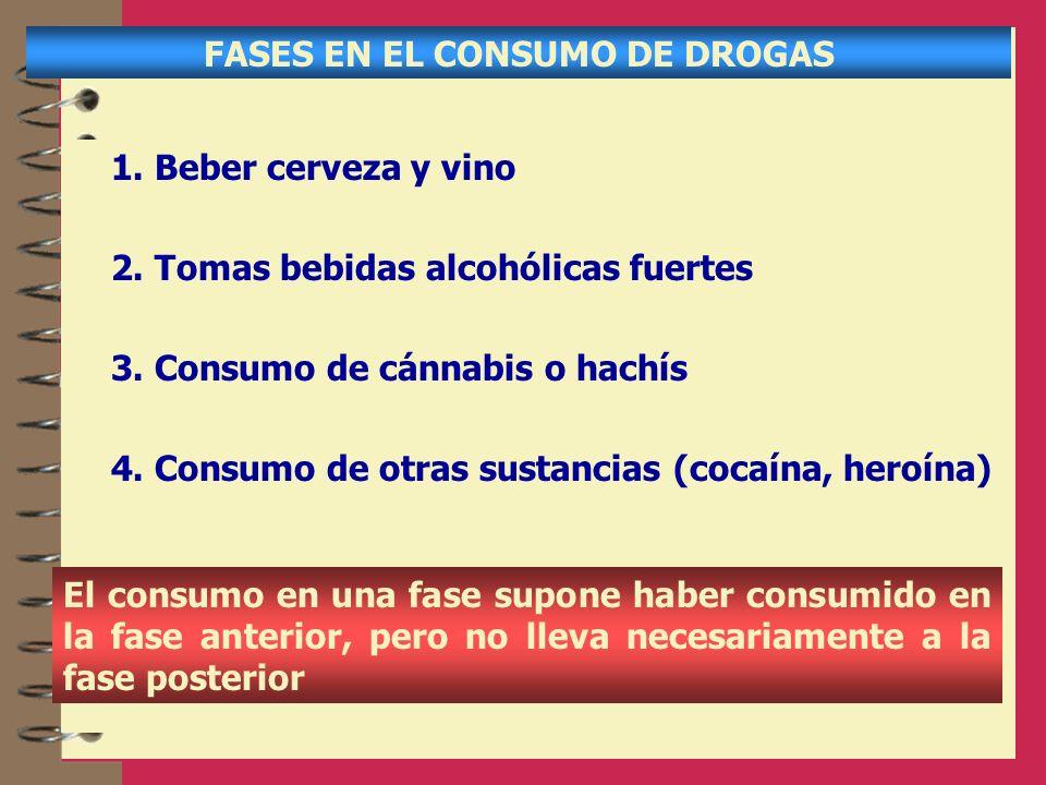 FASES EN EL CONSUMO DE DROGAS 1. Beber cerveza y vino 2. Tomas bebidas alcohólicas fuertes 3. Consumo de cánnabis o hachís 4. Consumo de otras sustanc