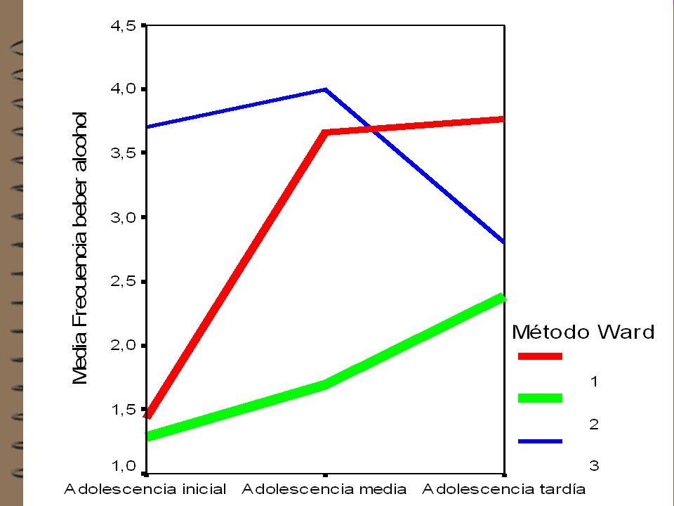 Trayectorias de los grupos en función de la evolución del consumo de alcohol (fig. 101) Frecuencia Grupo 123 Grupo 272 Grupo 316