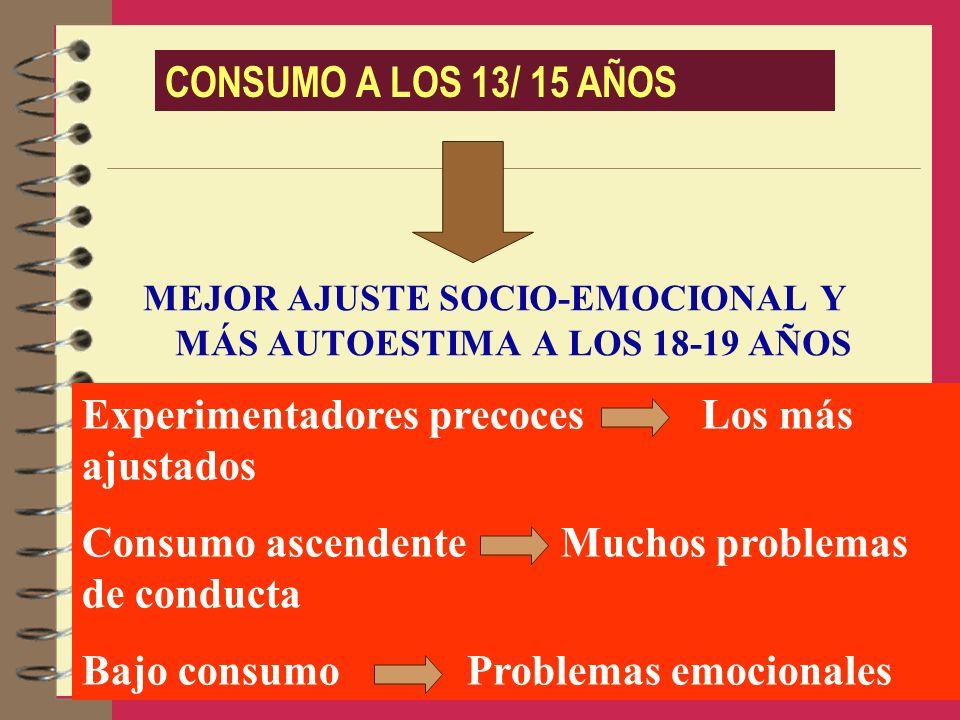 MEJOR AJUSTE SOCIO-EMOCIONAL Y MÁS AUTOESTIMA A LOS 18-19 AÑOS CONSUMO A LOS 13/ 15 AÑOS Experimentadores precoces Los más ajustados Consumo ascendent