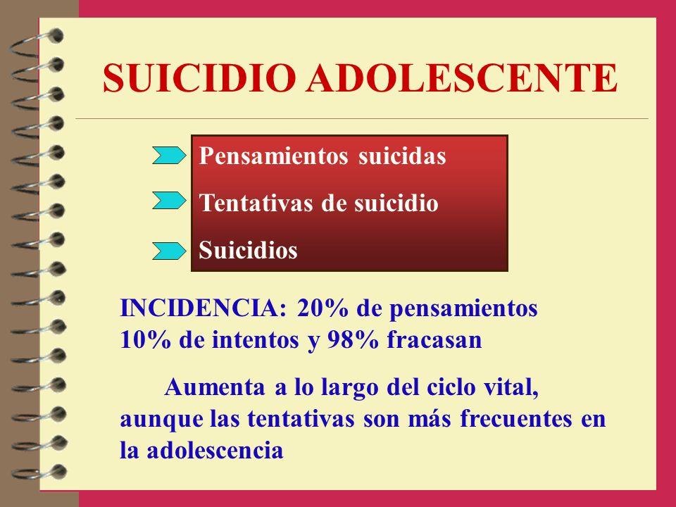 SUICIDIO ADOLESCENTE Pensamientos suicidas Tentativas de suicidio Suicidios INCIDENCIA: 20% de pensamientos 10% de intentos y 98% fracasan Aumenta a l