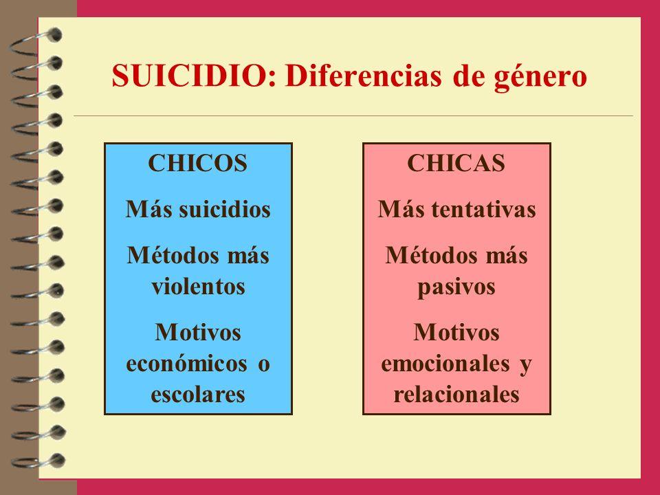 SUICIDIO: Diferencias de género CHICOS Más suicidios Métodos más violentos Motivos económicos o escolares CHICAS Más tentativas Métodos más pasivos Mo