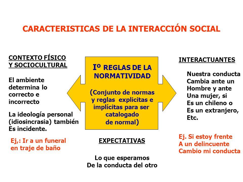 CARACTERISTICAS DE LA INTERACCIÓN SOCIAL Iº REGLAS DE LA NORMATIVIDAD ( Conjunto de normas y reglas explicitas e implícitas para ser catalogado de normal ) CONTEXTO FÍSICO Y SOCIOCULTURAL El ambiente determina lo correcto e incorrecto La ideología personal (idiosincrasia) también Es incidente.