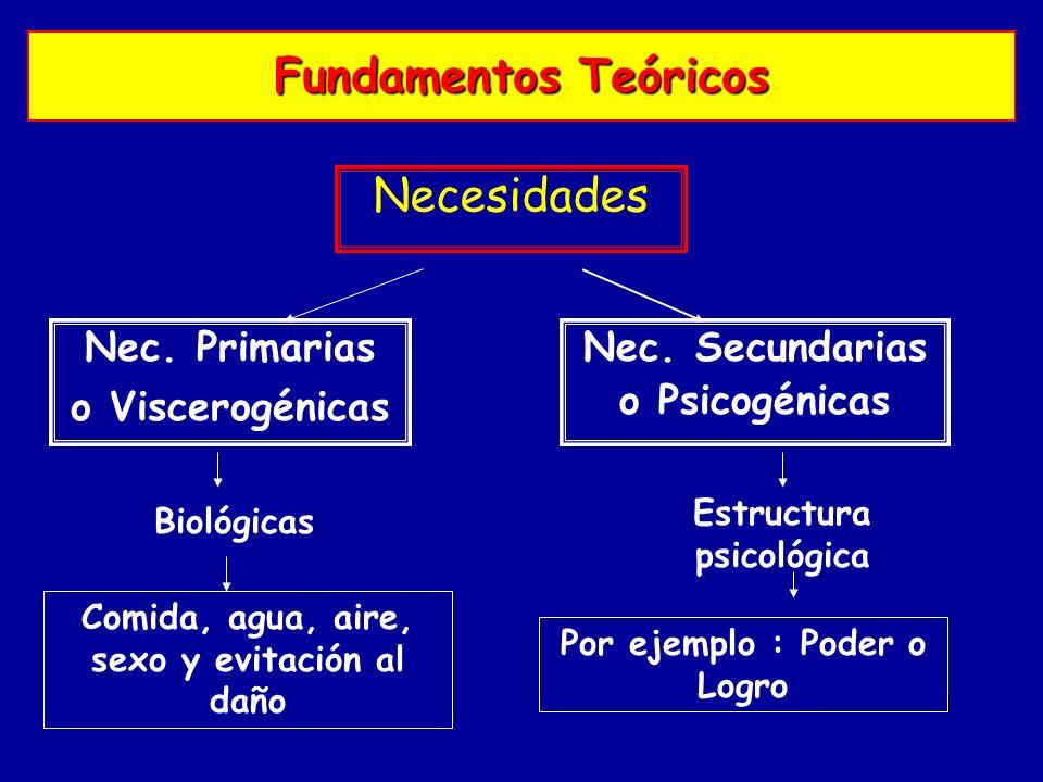 Fundamentos Teóricos Necesidades Nec. Primarias o Viscerogénicas Nec. Secundarias o Psicogénicas Biológicas Comida, agua, aire, sexo y evitación al da