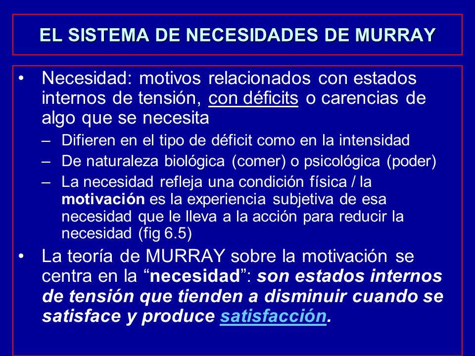 EL SISTEMA DE NECESIDADES DE MURRAY Necesidad: motivos relacionados con estados internos de tensión, con déficits o carencias de algo que se necesita