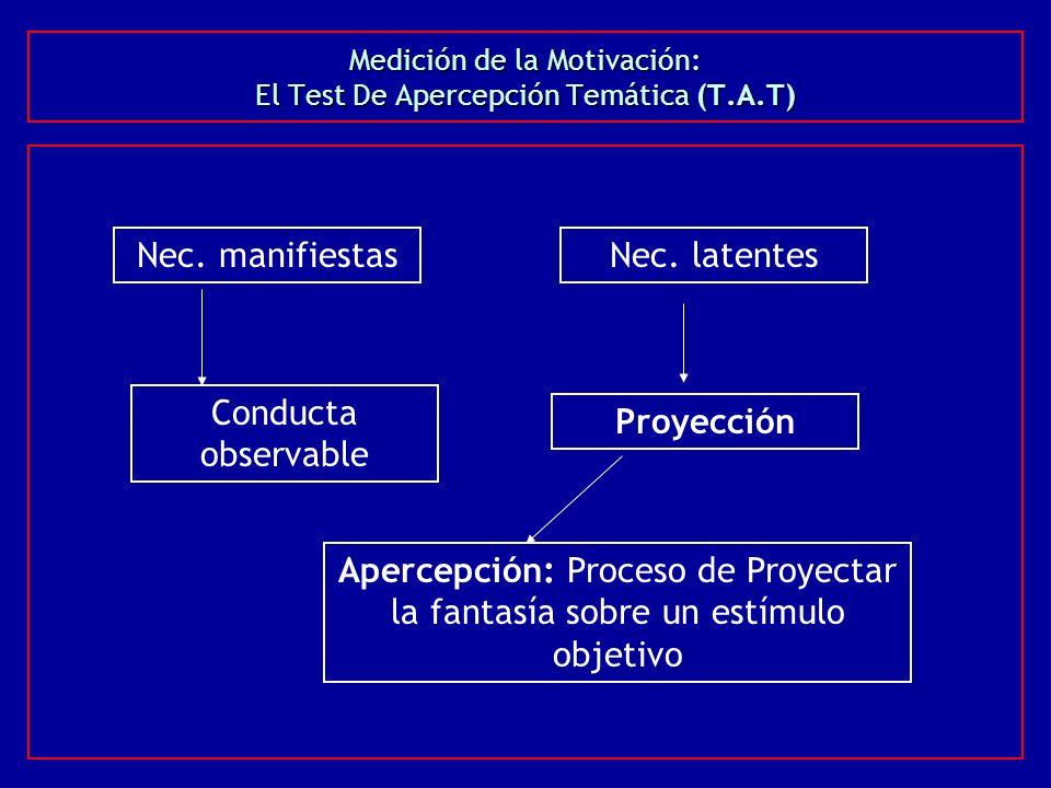 Medición de la Motivación: El Test De Apercepción Temática (T.A.T) Nec. manifiestasNec. latentes Conducta observable Proyección Apercepción: Proceso d