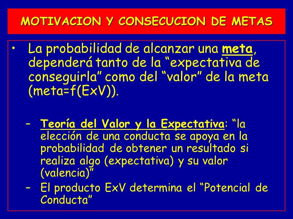 La probabilidad de alcanzar una meta, dependerá tanto de la expectativa de conseguirla como del valor de la meta (meta=f(ExV)). –Teoría del Valor y la