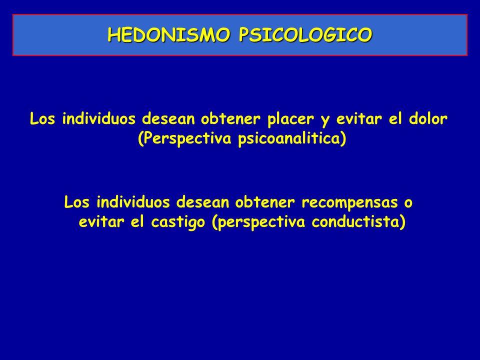 HEDONISMO PSICOLOGICO Los individuos desean obtener placer y evitar el dolor (Perspectiva psicoanalitica) Los individuos desean obtener recompensas o