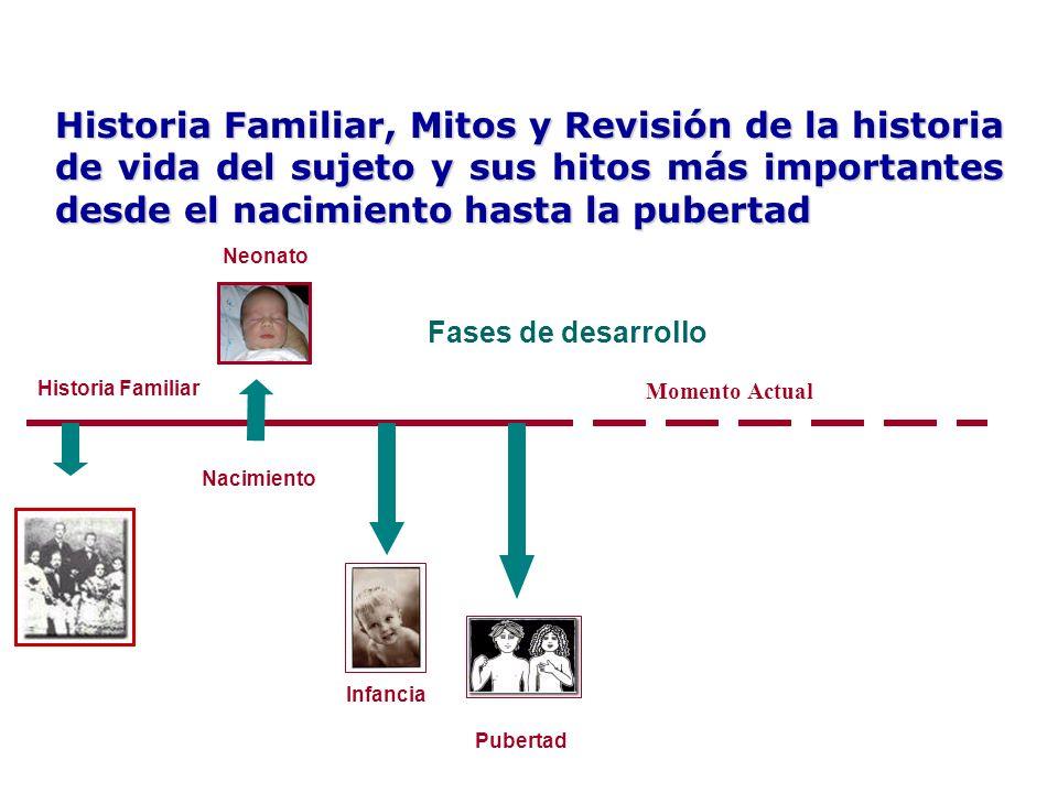 Historia Familiar, Mitos y Revisión de la historia de vida del sujeto y sus hitos más importantes desde el nacimiento hasta la pubertad Neonato Infanc