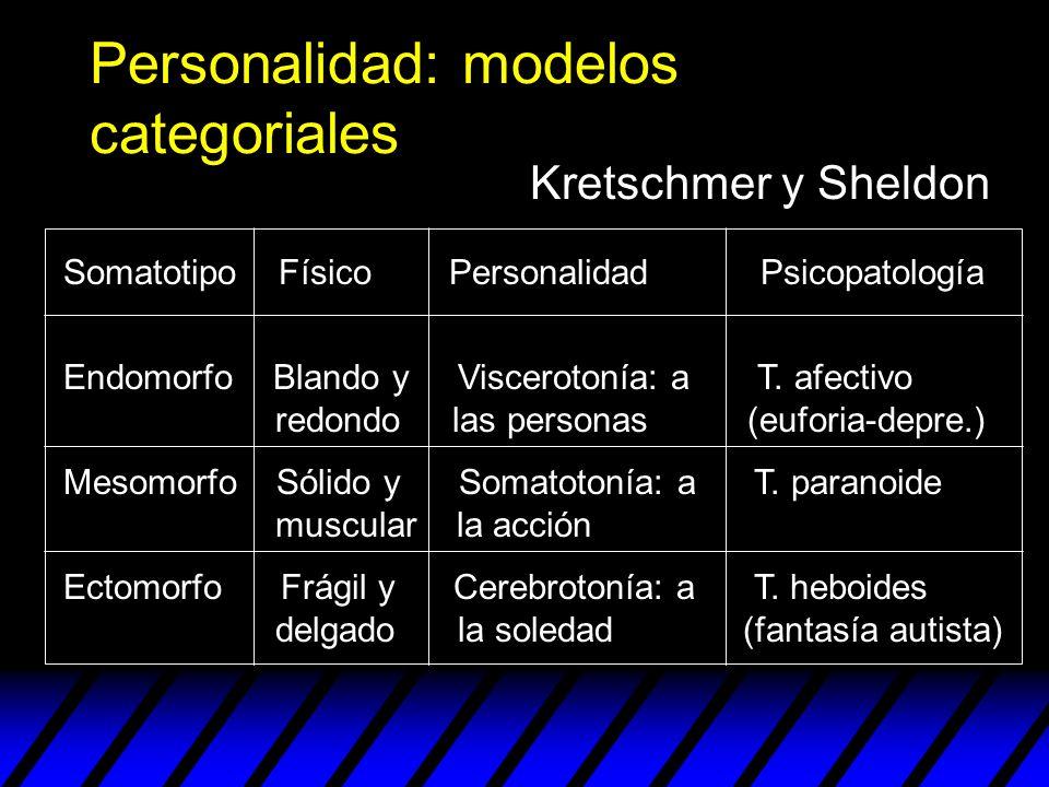 Personalidad: modelos categoriales Somatotipo Físico Personalidad Psicopatología Endomorfo Blando y Viscerotonía: a T. afectivo redondo las personas (