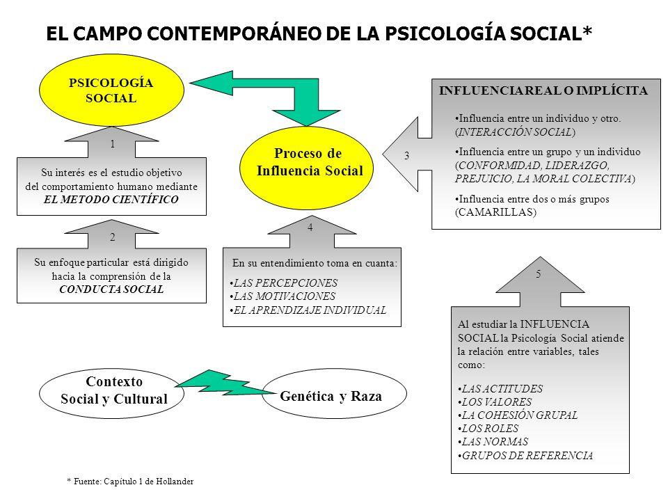 PSICOLOGÍA SOCIAL Su interés es el estudio objetivo del comportamiento humano mediante EL METODO CIENTÍFICO 1 Su enfoque particular está dirigido haci