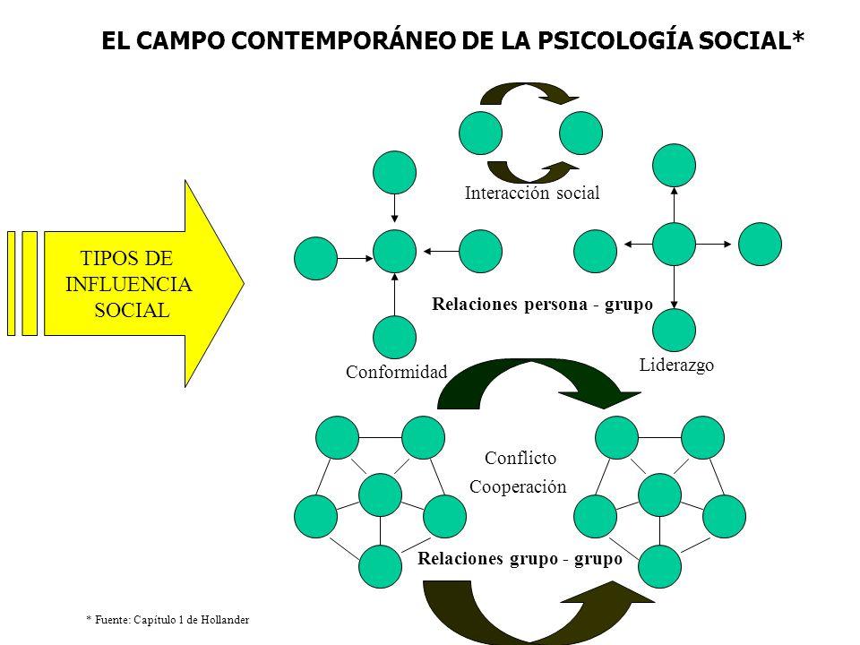 EL CAMPO CONTEMPORÁNEO DE LA PSICOLOGÍA SOCIAL* * Fuente: Capítulo 1 de Hollander TIPOS DE INFLUENCIA SOCIAL Interacción social Liderazgo Conformidad