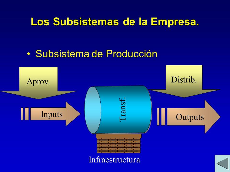 Los Subsistemas de la Empresa. Subsistema de Producción Transf. Inputs Outputs Aprov. Distrib. Infraestructura