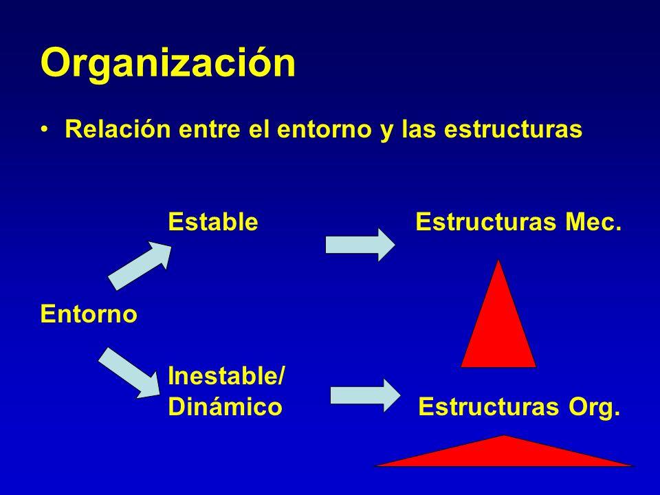 Organización Relación entre el entorno y las estructuras Estable Estructuras Mec. Entorno Inestable/ Dinámico Estructuras Org.