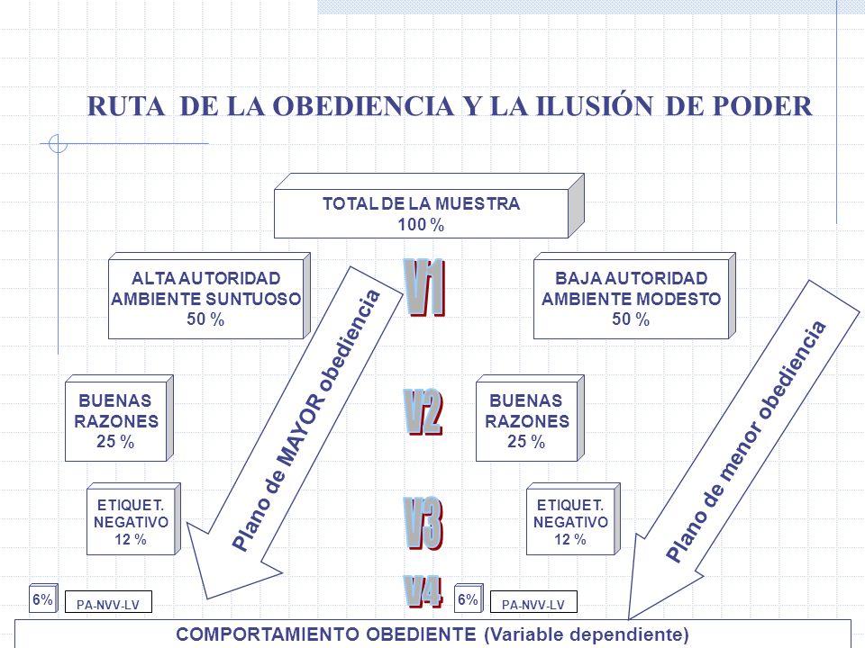 RUTA DE LA OBEDIENCIA Y LA ILUSIÓN DE PODER TOTAL DE LA MUESTRA 100 % ALTA AUTORIDAD AMBIENTE SUNTUOSO 50 % BAJA AUTORIDAD AMBIENTE MODESTO 50 % BUENA