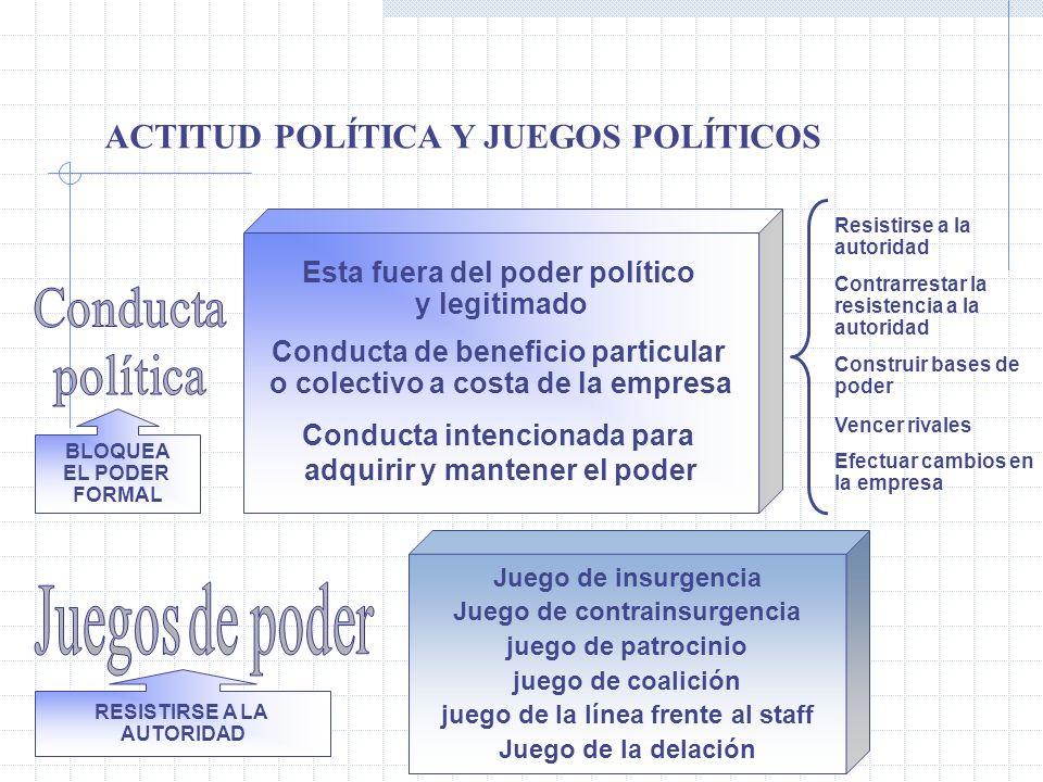 ACTITUD POLÍTICA Y JUEGOS POLÍTICOS BLOQUEA EL PODER FORMAL Esta fuera del poder político y legitimado Conducta de beneficio particular o colectivo a