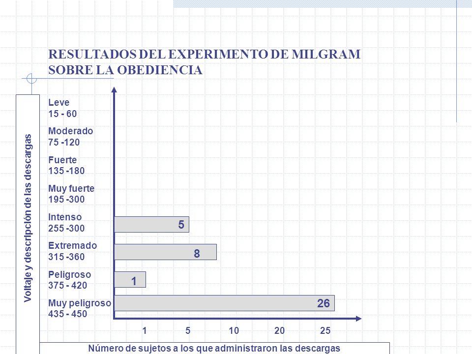 RESULTADOS DEL EXPERIMENTO DE MILGRAM SOBRE LA OBEDIENCIA Leve 15 - 60 Moderado 75 -120 Fuerte 135 -180 Muy fuerte 195 -300 Intenso 255 -300 Extremado