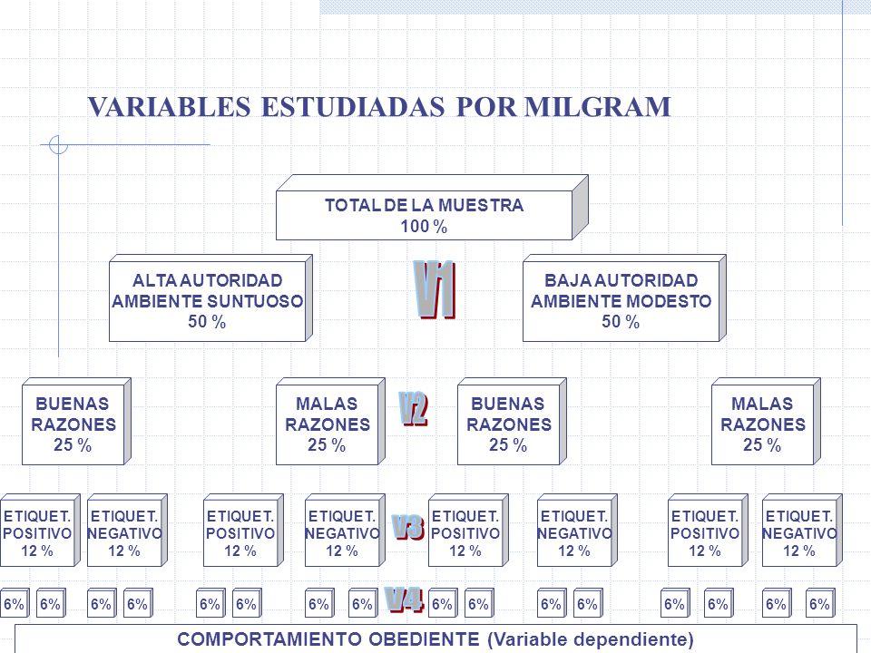 VARIABLES ESTUDIADAS POR MILGRAM TOTAL DE LA MUESTRA 100 % ALTA AUTORIDAD AMBIENTE SUNTUOSO 50 % BAJA AUTORIDAD AMBIENTE MODESTO 50 % BUENAS RAZONES 2
