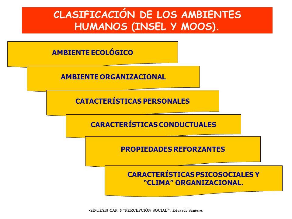 AMBIENTE ECOLÓGICO SINTESIS CAP. 3 PERCEPCIÓN SOCIAL. Eduardo Santoro. AMBIENTE ORGANIZACIONAL CATACTERÍSTICAS PERSONALES CARACTERÍSTICAS CONDUCTUALES
