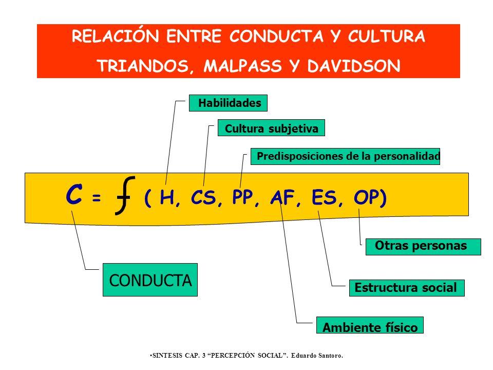 SINTESIS CAP. 3 PERCEPCIÓN SOCIAL. Eduardo Santoro. C = ( H, CS, PP, AF, ES, OP) RELACIÓN ENTRE CONDUCTA Y CULTURA TRIANDOS, MALPASS Y DAVIDSON Habili
