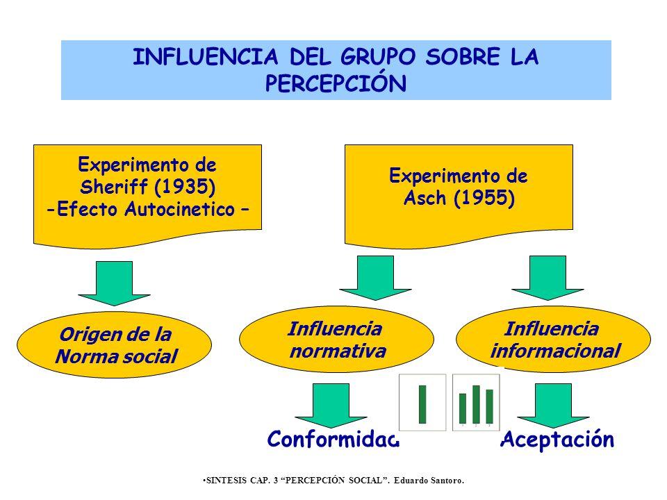 SINTESIS CAP. 3 PERCEPCIÓN SOCIAL. Eduardo Santoro. Experimento de Sheriff (1935) -Efecto Autocinetico – Experimento de Asch (1955) INFLUENCIA DEL GRU