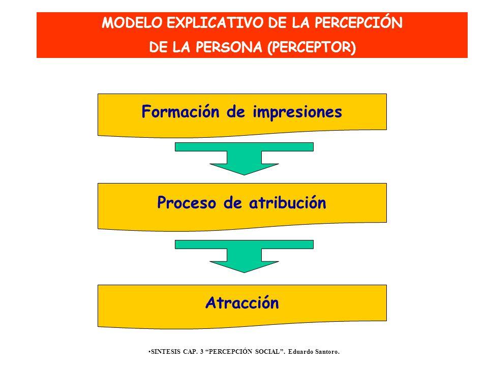 SINTESIS CAP. 3 PERCEPCIÓN SOCIAL. Eduardo Santoro. Formación de impresiones Proceso de atribución MODELO EXPLICATIVO DE LA PERCEPCIÓN DE LA PERSONA (