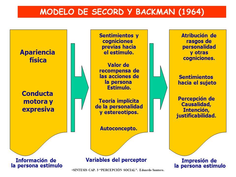 SINTESIS CAP. 3 PERCEPCIÓN SOCIAL. Eduardo Santoro. MODELO DE SECORD Y BACKMAN (1964) Apariencia física Conducta motora y expresiva Información de la