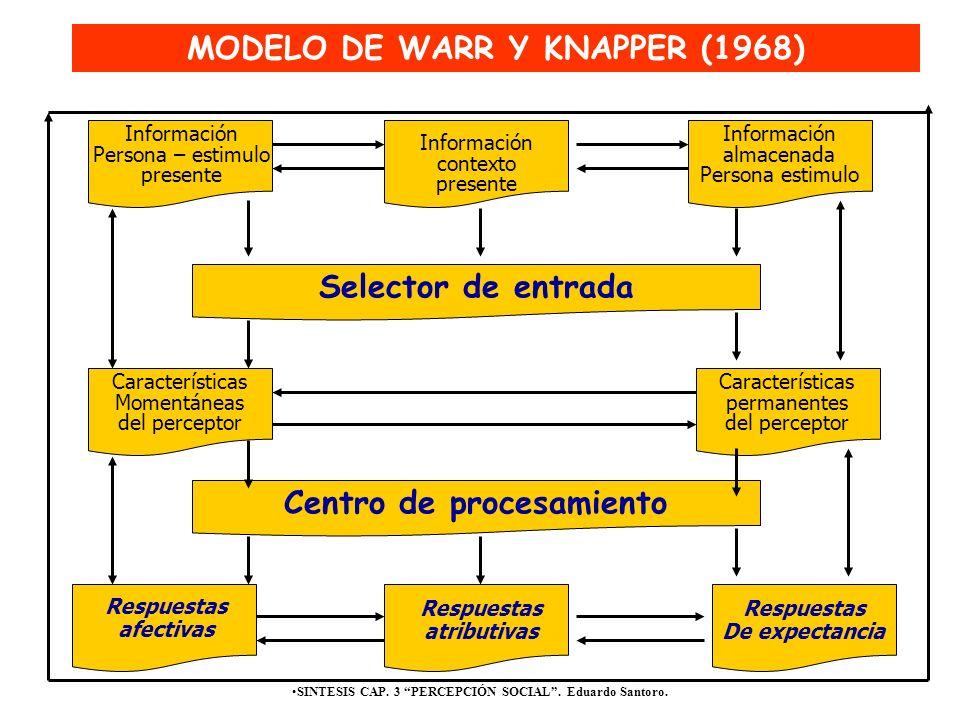 SINTESIS CAP. 3 PERCEPCIÓN SOCIAL. Eduardo Santoro. Selector de entrada MODELO DE WARR Y KNAPPER (1968) Centro de procesamiento Información Persona –