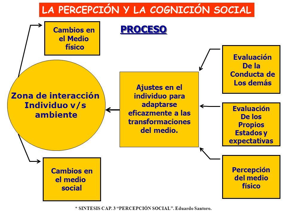 LA PERCEPCIÓN Y LA COGNICIÓN SOCIAL Ajustes en el individuo para adaptarse eficazmente a las transformaciones del medio. * SINTESIS CAP. 3 PERCEPCIÓN