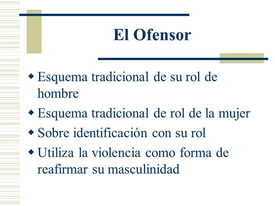El Ofensor Es manipulador Minimiza su violencia Racionaliza su comportamiento Culpa a la víctima Esquemas tradicionales