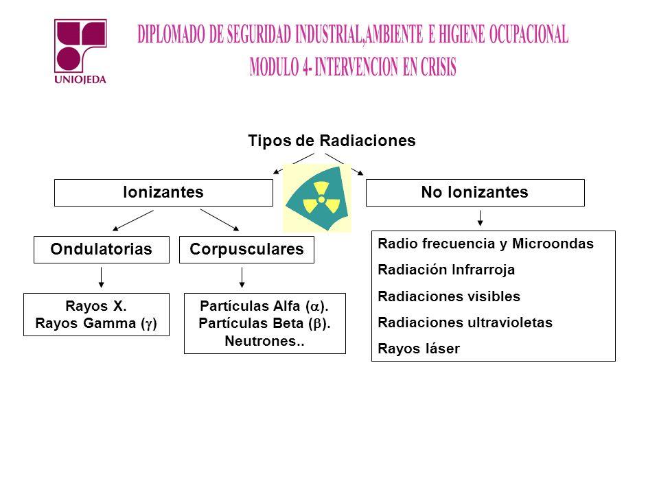 Tipos de Radiaciones IonizantesNo Ionizantes CorpuscularesOndulatorias Rayos X. Rayos Gamma ( ) Partículas Alfa ( ). Partículas Beta ( ). Neutrones..