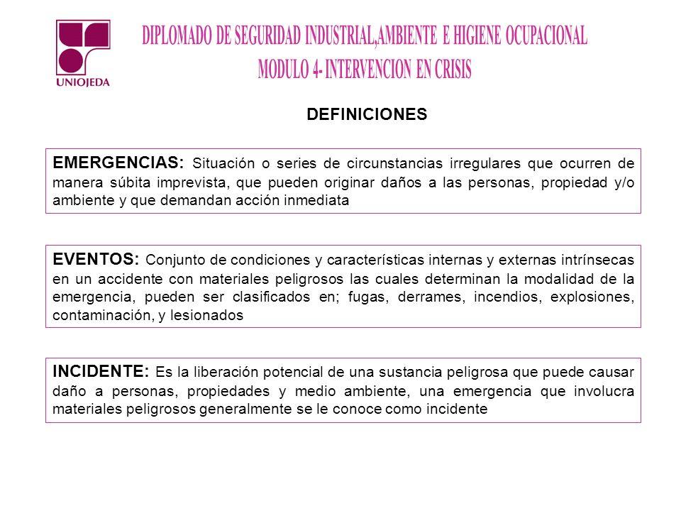DEFINICIONES EMERGENCIAS: Situación o series de circunstancias irregulares que ocurren de manera súbita imprevista, que pueden originar daños a las pe