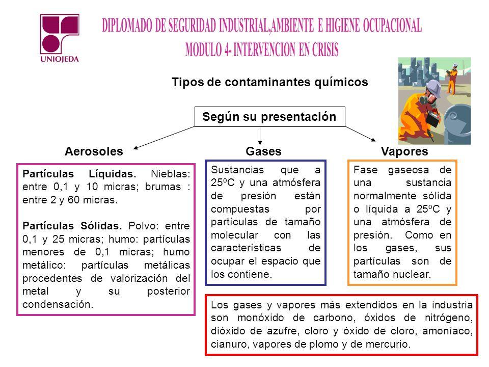 Tipos de contaminantes químicos Según su presentación AerosolesGasesVapores Partículas Líquidas. Nieblas: entre 0,1 y 10 micras; brumas : entre 2 y 60