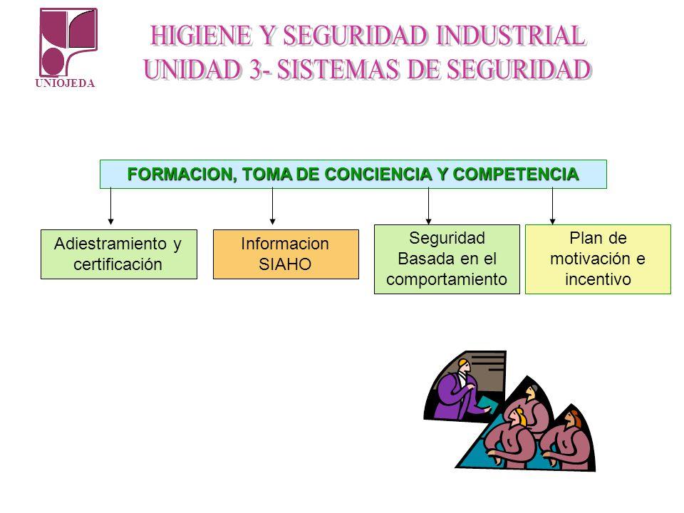 UNIOJEDA FORMACION, TOMA DE CONCIENCIA Y COMPETENCIA Adiestramiento y certificación Informacion SIAHO Seguridad Basada en el comportamiento Plan de mo