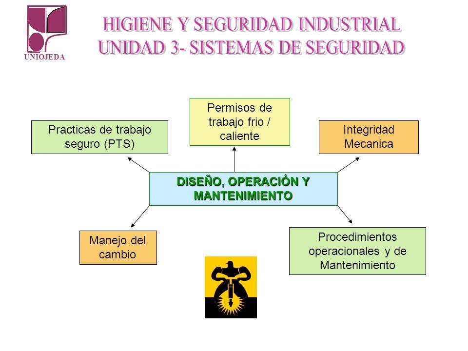UNIOJEDA DISEÑO, OPERACIÓN Y MANTENIMIENTO Manejo del cambio Procedimientos operacionales y de Mantenimiento Integridad Mecanica Practicas de trabajo
