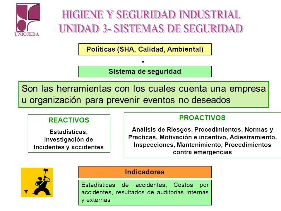 UNIOJEDA Políticas (SHA, Calidad, Ambiental) Sistema de seguridad REACTIVOS Estadísticas, Investigación de Incidentes y accidentes PROACTIVOS Análisis