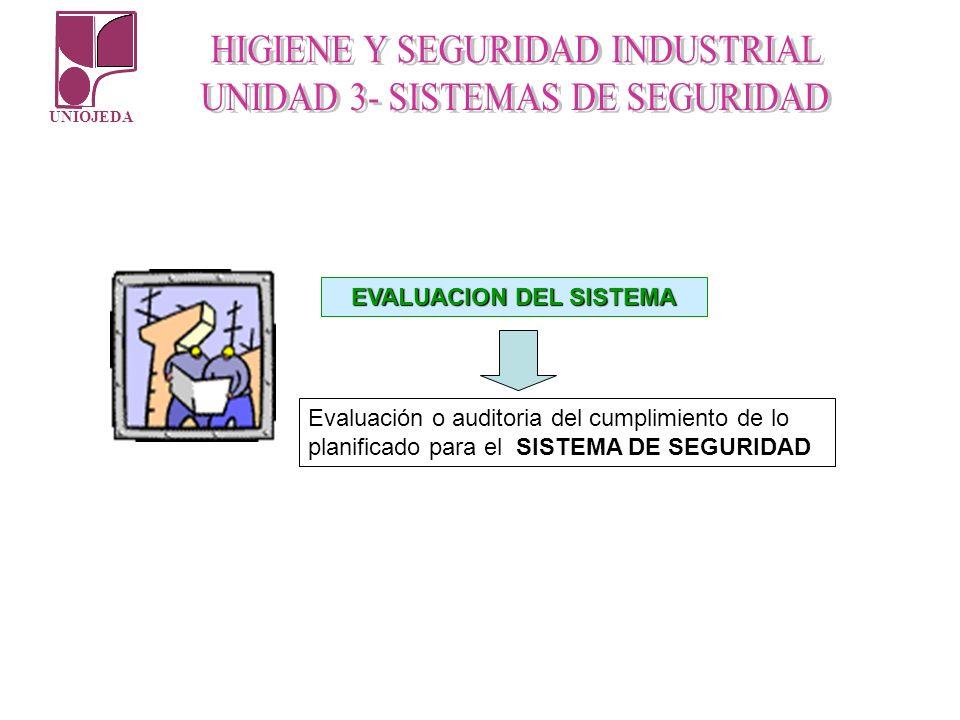 UNIOJEDA EVALUACION DEL SISTEMA Evaluación o auditoria del cumplimiento de lo planificado para el SISTEMA DE SEGURIDAD