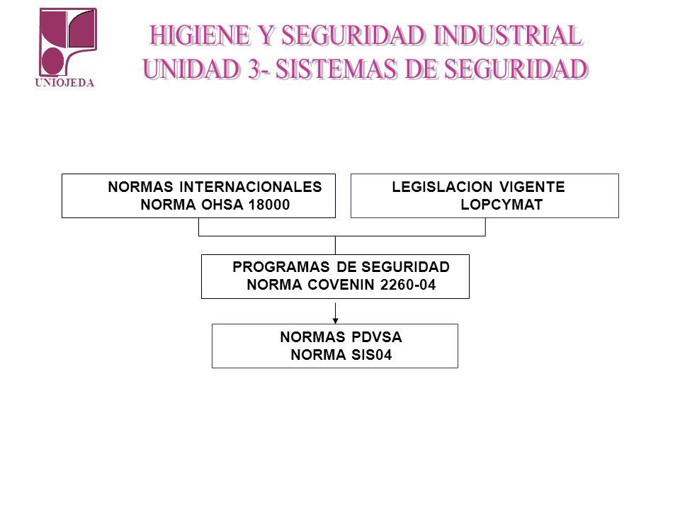 UNIOJEDA NORMAS INTERNACIONALES NORMA OHSA 18000 LEGISLACION VIGENTE LOPCYMAT PROGRAMAS DE SEGURIDAD NORMA COVENIN 2260-04 NORMAS PDVSA NORMA SIS04