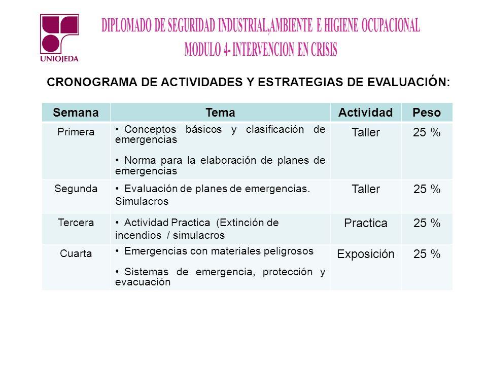 CRONOGRAMA DE ACTIVIDADES Y ESTRATEGIAS DE EVALUACIÓN: SemanaTemaActividadPeso Primera Conceptos básicos y clasificación de emergencias Norma para la