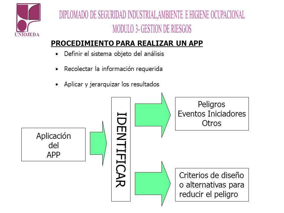 UNIOJEDA PROCEDIMIENTO PARA REALIZAR UN APP Definir el sistema objeto del análisis Recolectar la información requerida Aplicar y jerarquizar los resul