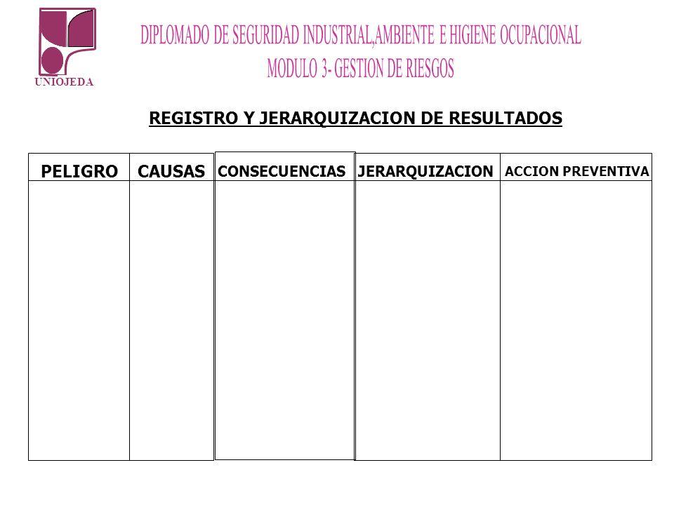 UNIOJEDA REGISTRO Y JERARQUIZACION DE RESULTADOS PELIGRO CAUSAS CONSECUENCIAS JERARQUIZACION ACCION PREVENTIVA
