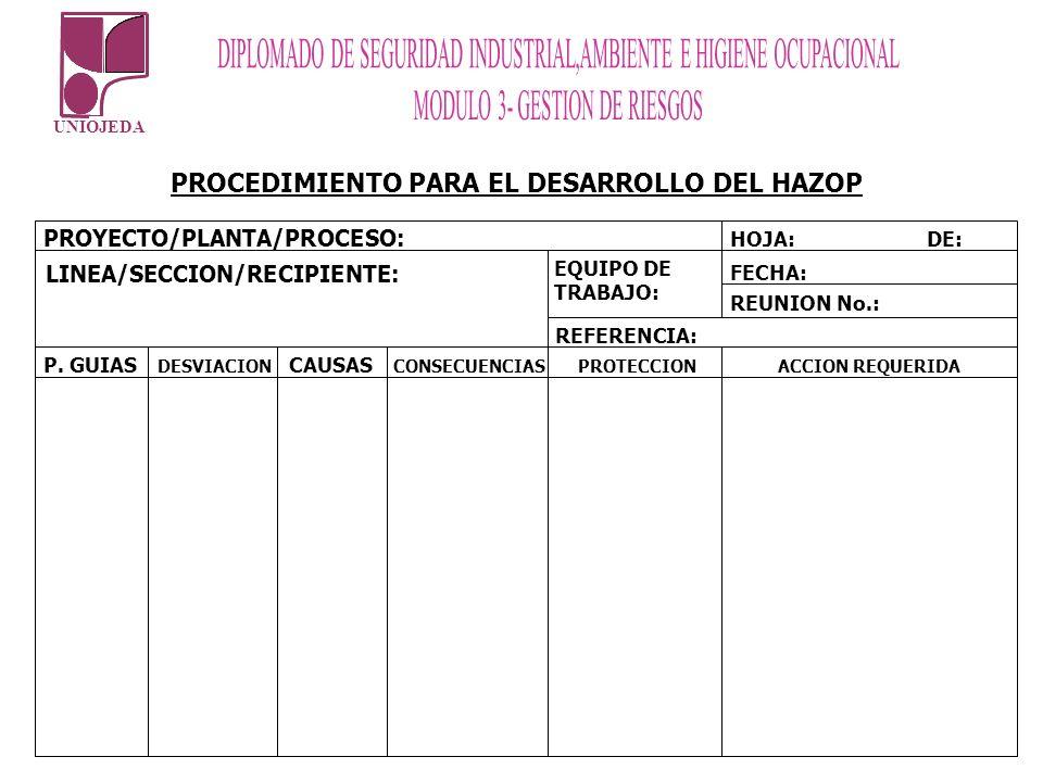 UNIOJEDA PROCEDIMIENTO PARA EL DESARROLLO DEL HAZOP PROYECTO/PLANTA/PROCESO: LINEA/SECCION/RECIPIENTE: EQUIPO DE TRABAJO: HOJA:DE: FECHA: REUNION No.: