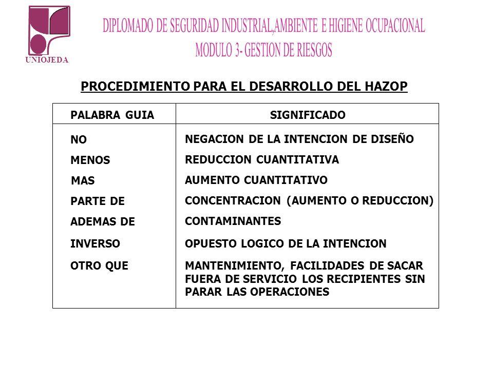 UNIOJEDA PALABRA GUIA SIGNIFICADO NO NEGACION DE LA INTENCION DE DISEÑO MENOS REDUCCION CUANTITATIVA MAS AUMENTO CUANTITATIVO PARTE DE CONCENTRACION (