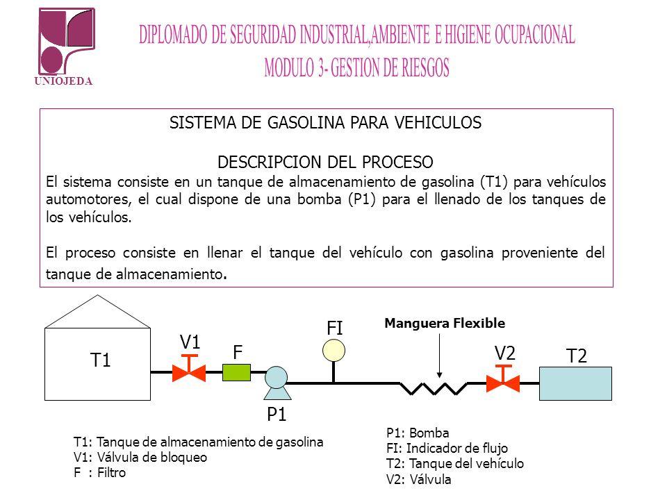 UNIOJEDA SISTEMA DE GASOLINA PARA VEHICULOS DESCRIPCION DEL PROCESO El sistema consiste en un tanque de almacenamiento de gasolina (T1) para vehículos