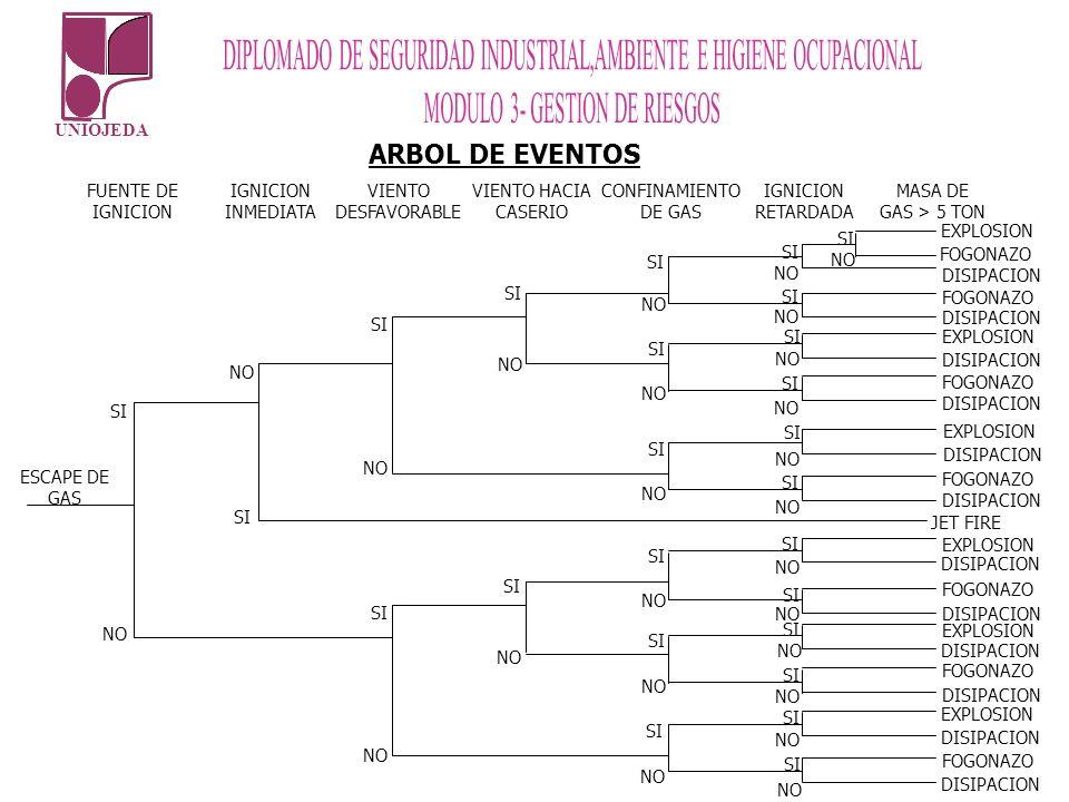 UNIOJEDA ARBOL DE EVENTOS