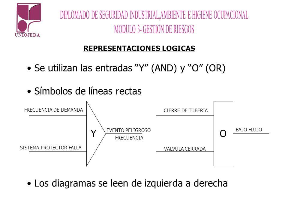 UNIOJEDA REPRESENTACIONES LOGICAS Se utilizan las entradas Y (AND) y O (OR) Símbolos de líneas rectas Los diagramas se leen de izquierda a derecha Y O
